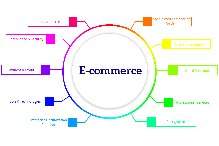 E­Commerce Solutions